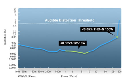 Audible distortion threshold chart