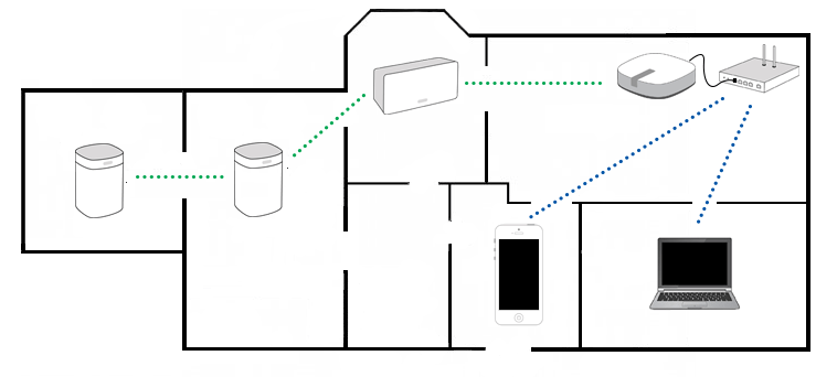 Sonos Canada BOOST Setup Diagram