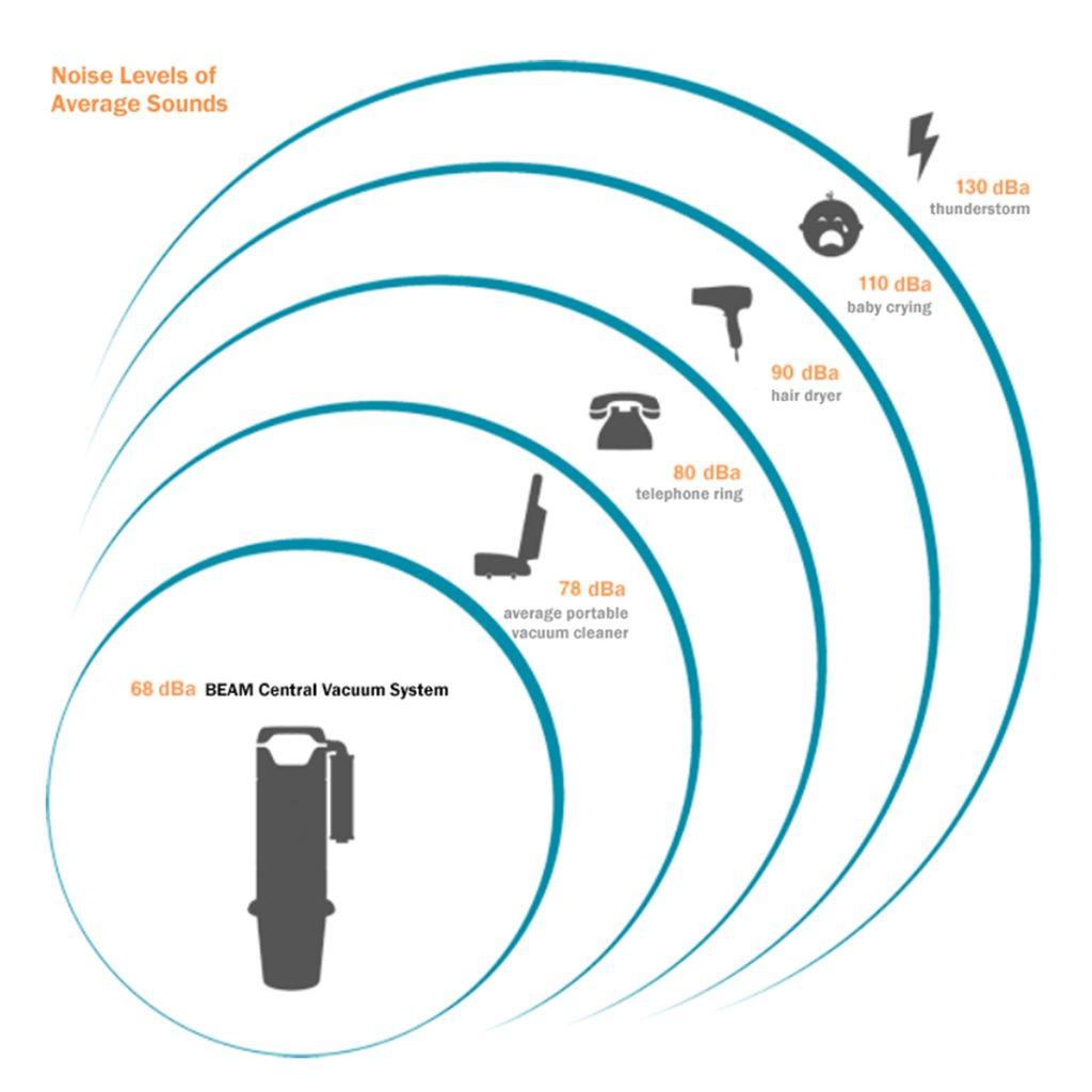 Beam Central Vaccum Noise Levels